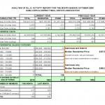 Kamloops Real Estate, MLS Activity Report For October2008