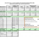 Kamloops Real Estate MLS Activity March 2009