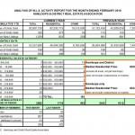 Kamloops Real Estate MLS activity Statistics, February 2010