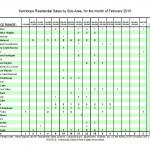 Kamloops Real Estate Sales by Subarea, February 2010