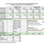 MLS activity june 2010 Kamloops Real Estate Statistics