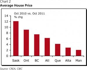 CIBC Average House Price by Province 2010 2011 300x241 Canadian Housing   Sensing Gravity, CIBC Economics