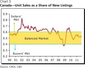 CIBC Canada Unit Sales as a share of new listings 300x241 Canadian Housing   Sensing Gravity, CIBC Economics
