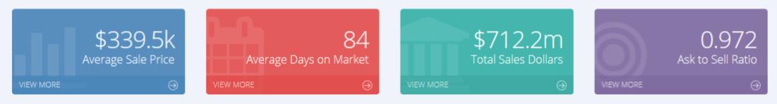 Kamloops Board Average Sales Statistics March 2016