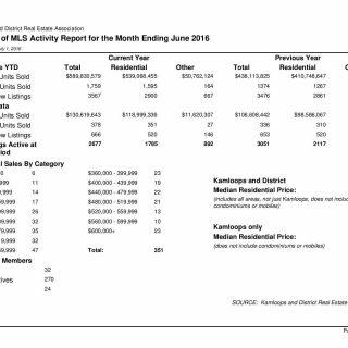 MLS Activity June 2016 Kamloops Real Estate Statistics