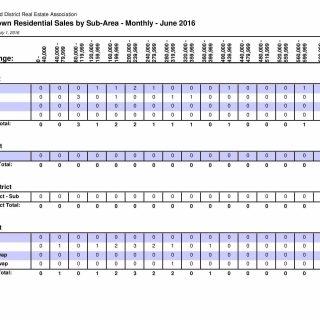 Kamloops District Real Estate Associations Statistics For 2nd Quarter & June 2016