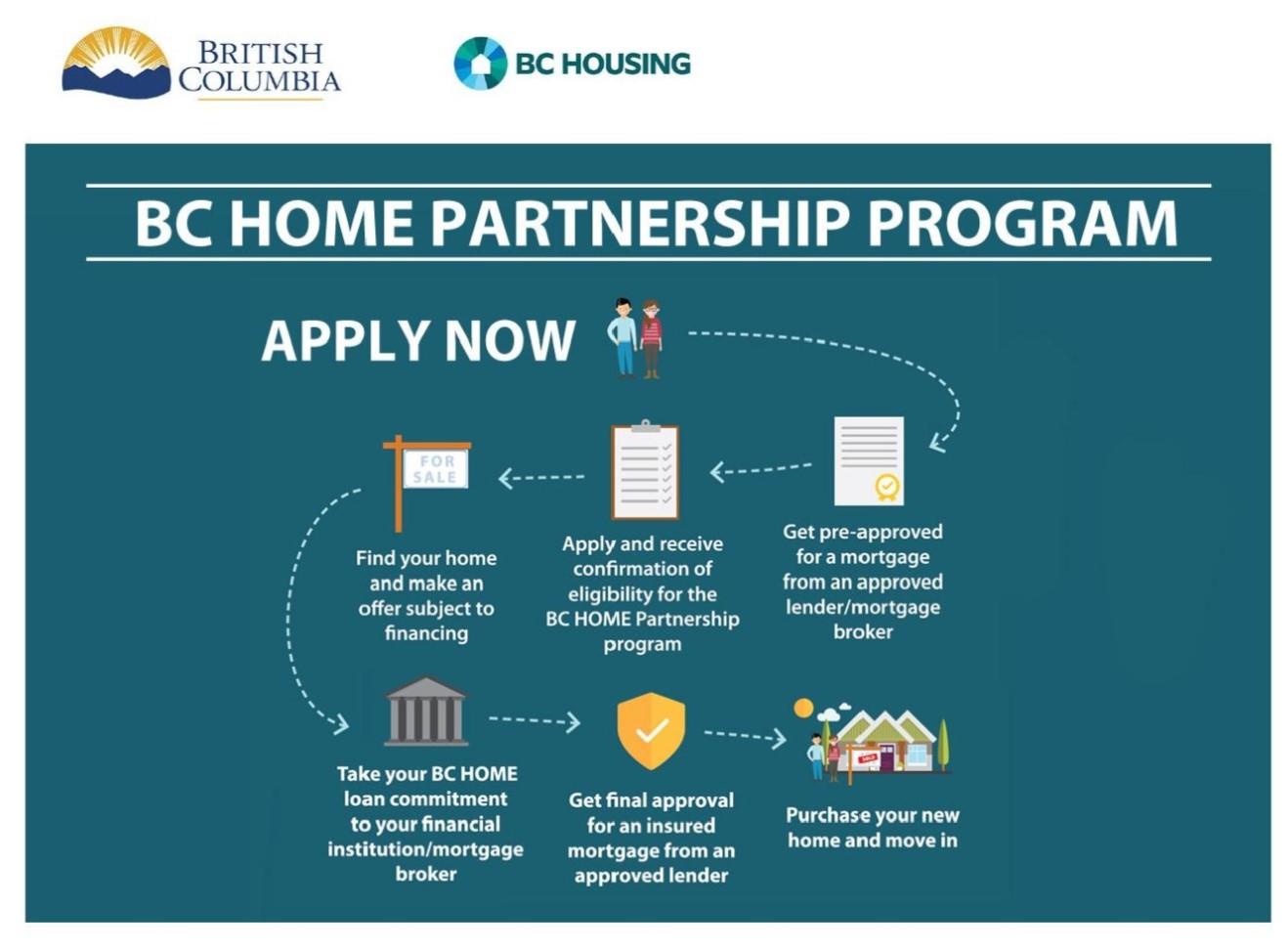BC Home Partnership Program Flow Chart