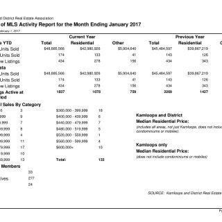 MLS Activity January 2017 Kamloops Real Estate Statistics