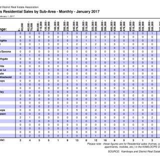 Sales by subarea January 2017 Kamloops Real Estate Statistics