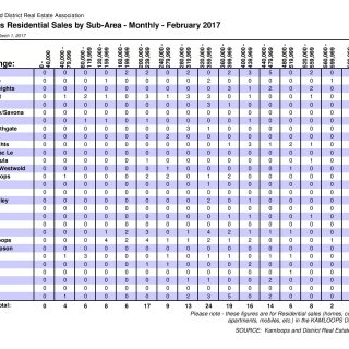 Sales by subarea February 2017 Kamloops Real Estate Statistics