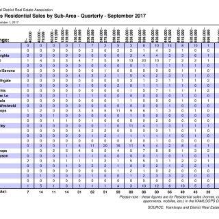 Sales by Subarea Third Quarter 2017
