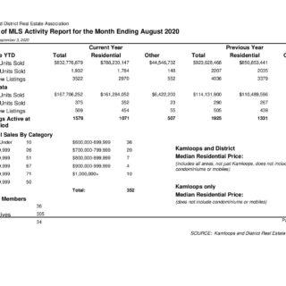 MLS Activity Kamloops Real Estate Statistics Aug 2020