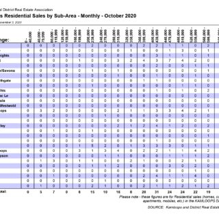 Sales By Sub Area Kamloops Real Estate Statistics